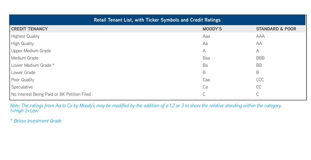 Tenant Credit Ratings 2013 NNLR-1